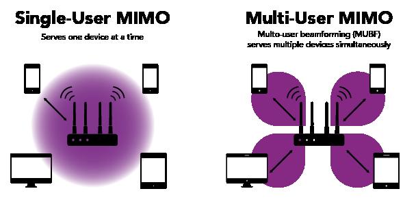 NBN Wi-Fi Modems | NBN Compatible Modems | MyRepublic Australia