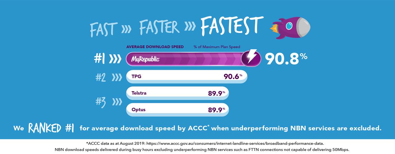 MyRepublic Australia ACCC Ranked#1 Fastest Average Download Speed 1280x500