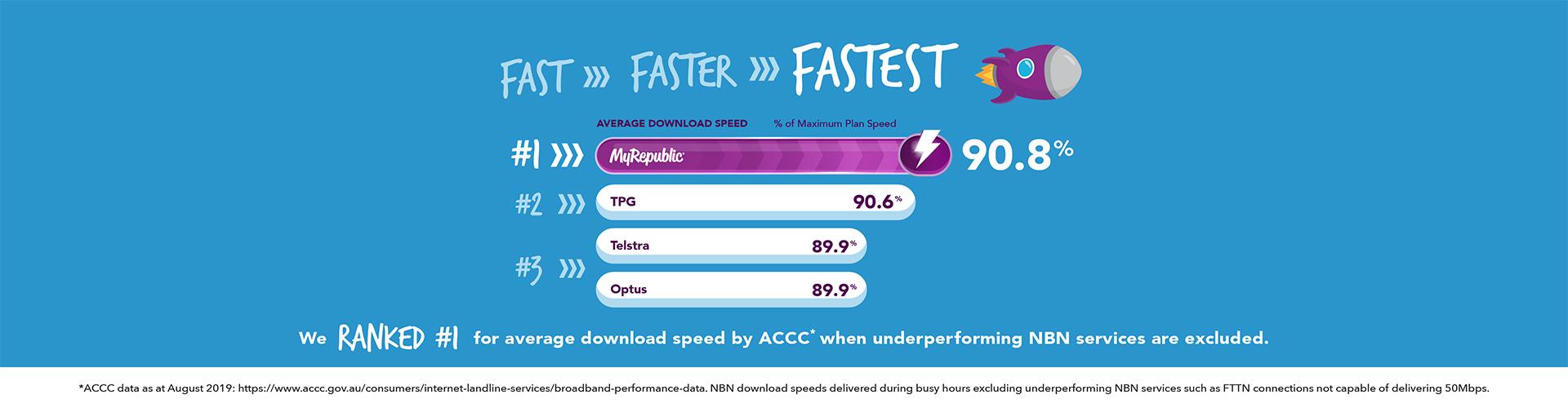 MyRepublic Australia ACCC Ranked#1 Fastest Average Download Speed.