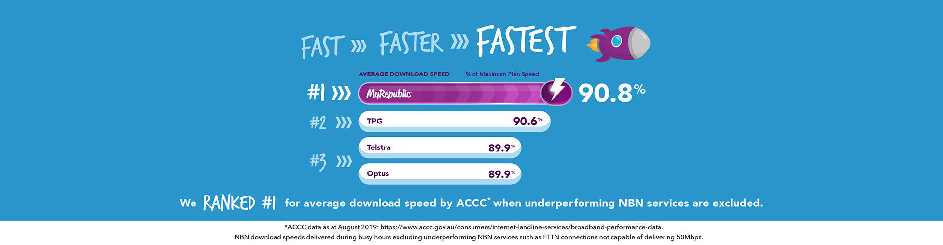MyRepublic Australia ACCC Ranked#1 Fastest Average Download Speed
